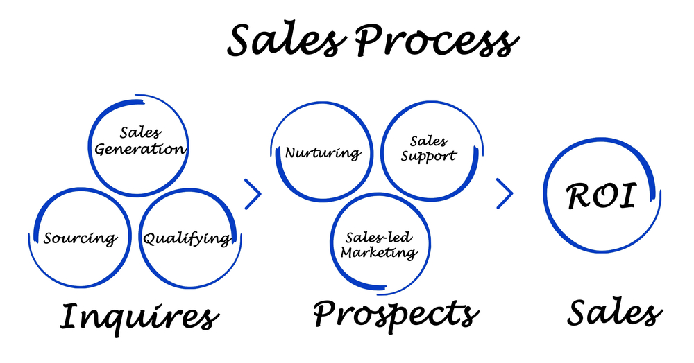 sales-process-blog.jpg